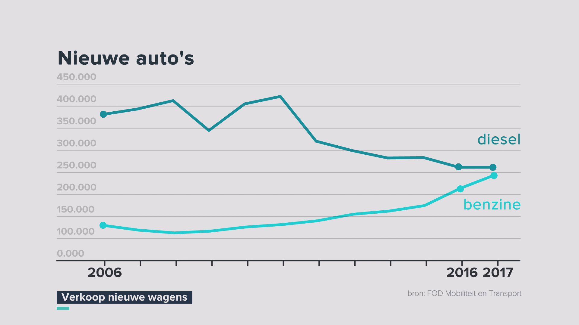 Wat zijn de voor- en nadelen van elektrische en hybride wagens?